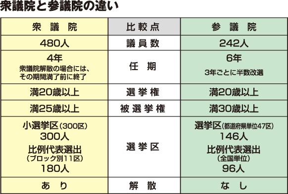 日本の明日を決める「衆議院総選挙」 - キッズ ...