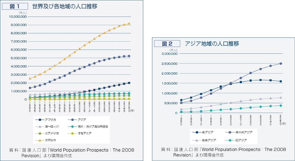 深刻化する環境問題 - 日本の現状は -