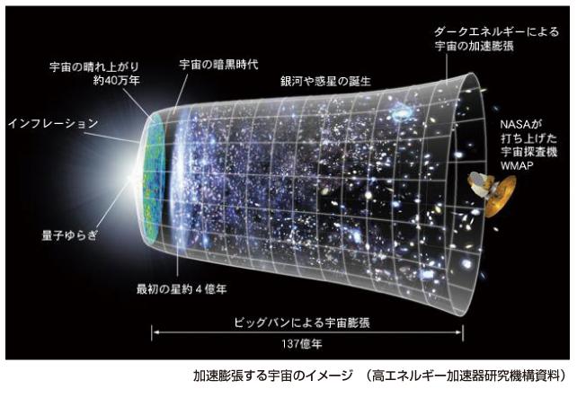 宇宙の謎に迫る 世紀の発見を追う