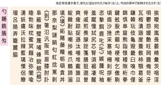 日常読み書きする「常用漢字」ど...