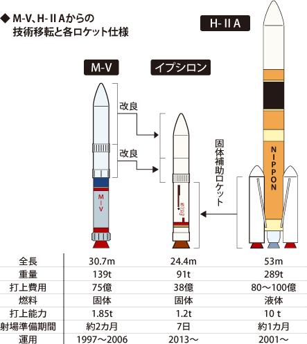新型固体燃料ロケット 「イプシ...