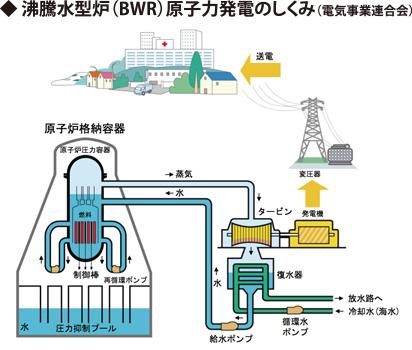 たまり続ける核のゴミ(放射性廃棄物)の行方