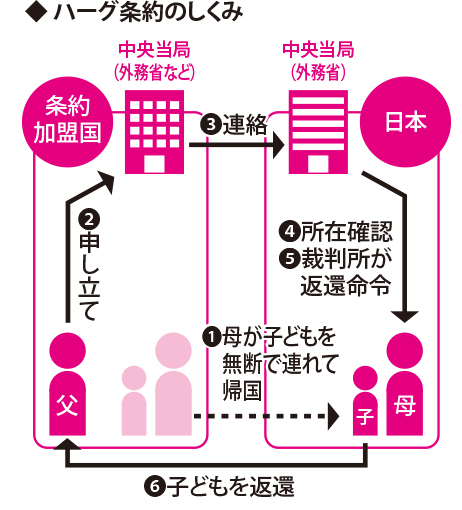 【ハーグ条約】日本は今年4月に加盟へ