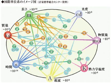質量の国際基準が2018年に変更される