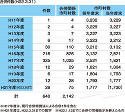 「平成の大合併」で、市町村の数は半減!!