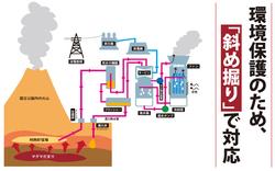 国立・国定公園内で地熱開発が可能に