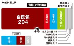 知っておきたい 「日本の選挙制度」