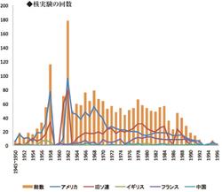 ビキニ水爆実験から60年 第五福竜丸事件を知っていますか