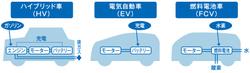 究極のエコカー「燃料電池車」