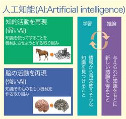 人工知能(AI)は 人間を超えるか