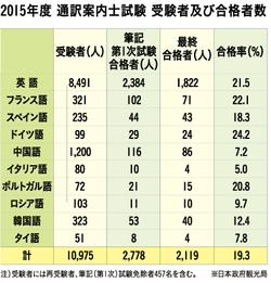 観光立国「日本」を 支えるために