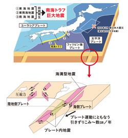 南海トラフ巨大地震に備えよう