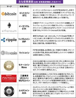 サイバー空間で流通する仮想通貨