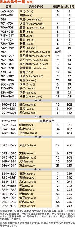 来年5月に「平成」から新元号に変わる
