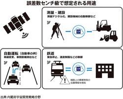 日本版GPS4月からスタート