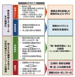 日本のエネルギー問題を考える