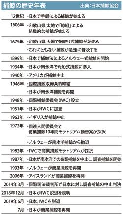 日本が国際捕鯨委員会(IWC)を脱退