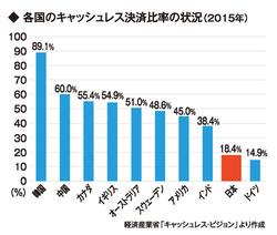 日本にキャッシュレス社会は訪れるか