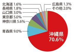 沖縄県と国が対立する普天間基地移設問題